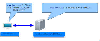 How Dns Works by How Does Dns Work U2013 Hover Help Center
