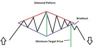 pattern of analysis diamante jpg