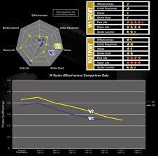 lexus isf brake pads brake pad selection u2013 rr racing information