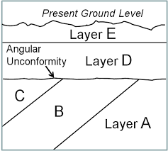 unconformities u201d showed geologists by 1800 that the earth was very