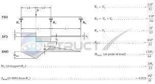 Beam Deflection Table by Continuous Beam Two Span With Central Point Load Over One Span