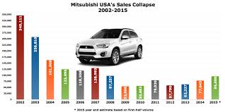 mitsubishi cars 2009 the collapse recovery and shutter of mitsubishi in the usa