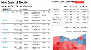 Nytimes Election Map by The New York Times U0027 Election Results Loader Features Source