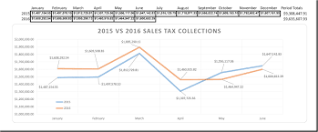 Ohio Vehicle Bill Of Sale by Sales Tax