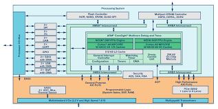 using model based design for sdr part 1 analog devices