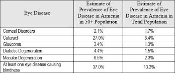 Diseases Of The Eye That Cause Blindness About Regional Eye Clinics Armenian Eyecare Project