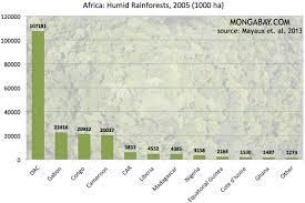 Congo Africa Map The Congo Rainforest