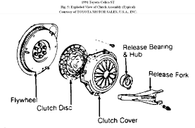 clutch replacement how to replace a clutch on a 1991 toyota