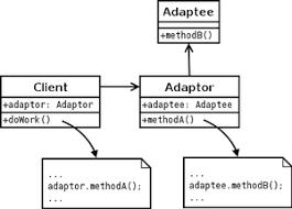 Design Pattern Php Là Gì | adapter pattern wikipedia tiếng việt