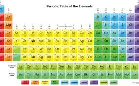 show me the periodic table show periodic table periodic tables