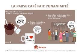 image pause café bureau la vie des français au bureau la pause café fait l unanimité