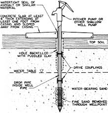 How To Drill A Water Well In Your Backyard Driving A Wellpoint Moisture Management Housing And Technology