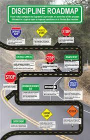 Road Map Of Florida Ad Discipline Road Map Infographic Image Map U2013 The Florida Bar