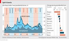 america u0027s misery index a presidential ranking