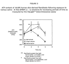 patent us8236863 saline solutions for clinical or cosmetic use