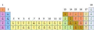 How Many Elements Are There In The Periodic Table How Many Groups Are There In The Periodic Table 16 Or 18 Updated