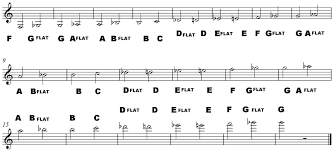 names of musical notes in treble clef how to read music
