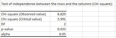 Chi Square P Value Table Run Chi Square And Fisher U0027s Exact Tests In Excel Xlstat