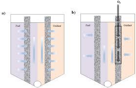 microfluidics in membraneless fuel cells intechopen