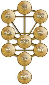 kabbalah names tree of kabbalah names