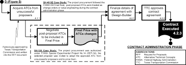 procurement of design build services two phase selection for