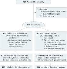 intraoperative dexmedetomidine for prevention of postoperative