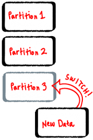 table partitioning in sql server sql server table partitioning brent ozar unlimited