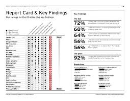 sample page search usability research report evaluating 25 e commerce search