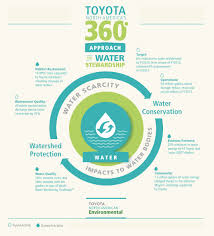 lexus dealership vallejo ca toyota north america aims to conserve water