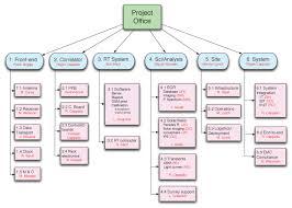 work breakdown structure wbs tikz tex latex stack exchange