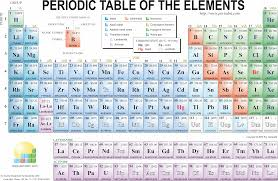 what is the purpose of the periodic table periodic table chemistry dictionary glossary