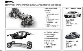 porsche 911 drivetrain bmw uses porsche 911 4s and audi r8 to sell the i8 autoevolution