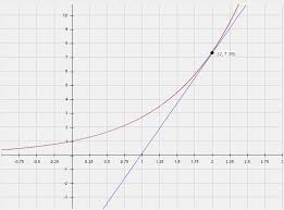 derivative definition rules graphing partial first u0026 second