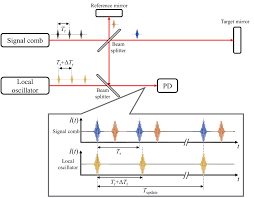 dimensional metrology using the optical comb of a mode locked