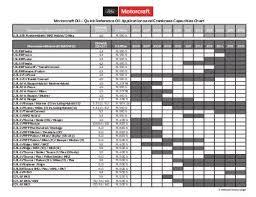 Conduit Fill Table Conduit Capacity Chart Socialmediaworks Co