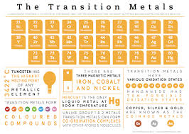Tungsten Periodic Table Compound Interest Element Infographics U2013 Transition Metals