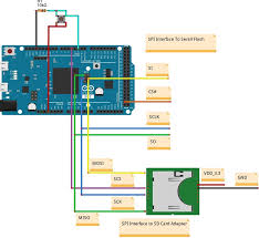 arduino database sd card ethernet shield edb html javascript json