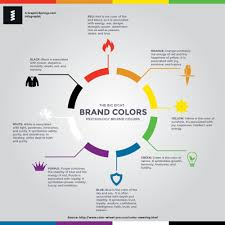 this infographic by graphicsprings shows an overview of colour