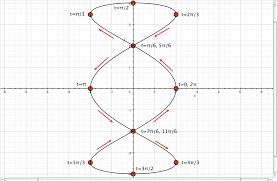 mac os x grapher u2013 using parameters the putterer