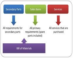 controlling definition blueprint definition in business copy erp business blueprint