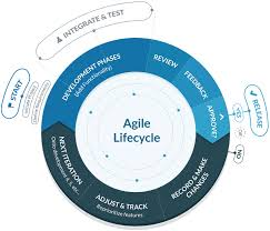 software development methodology the ultimate guide to agile software development capterra blog