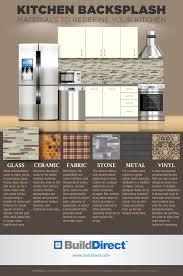 Backsplash Samples by Kitchen Backsplash Materials An Infographic