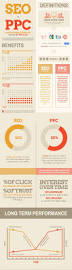 Ppc Specialist Resume 9 Best Seo Vs Ppc Images On Pinterest Digital Marketing