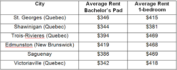 average cost of rent what is the average living condition of canada and housing rent