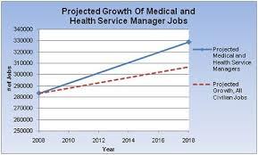 the bureau of labor statistics bureau of labor statistics healthcare management central michigan