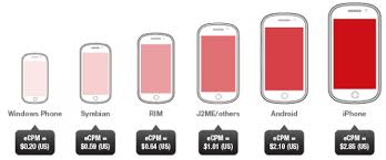 ios for android ios is more profitable ad platform than android but for how