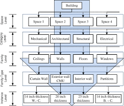 exterior wall thickness space based condition assessment model for buildings case study