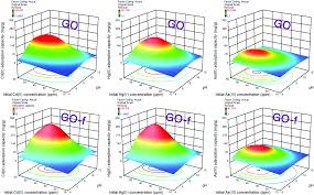 highly efficient simultaneous adsorption of cd ii hg ii and