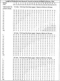 Conduit Fill Table Bulletin No 04 2001 Transport Canada