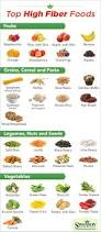 tasty nutrition chart recipes on pinterest diet food chart